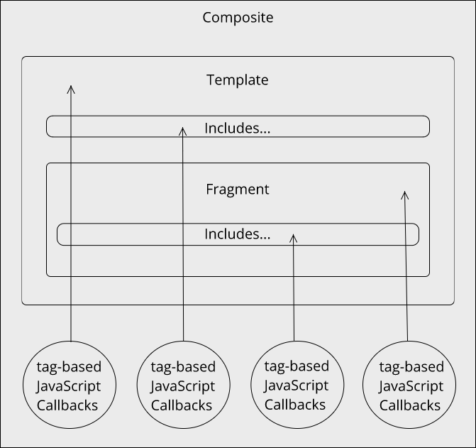 a web page composition abstract